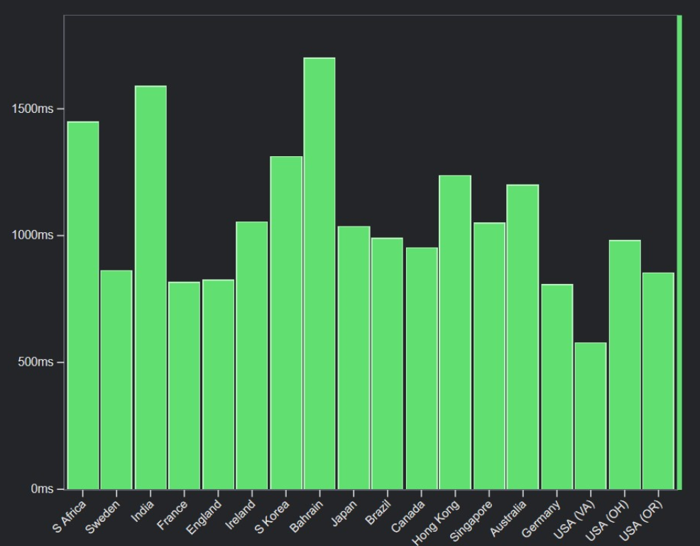 Example chart of load speeds with a CDN