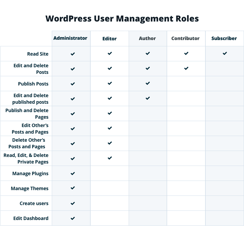 Example of WordPress user roles and permissions