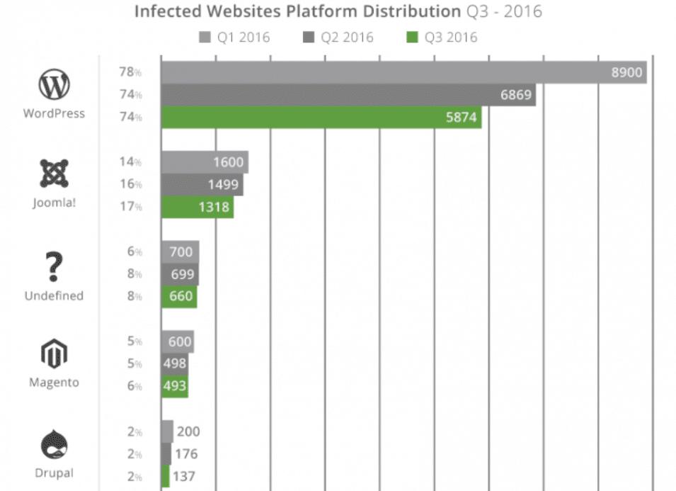 Hacked websites CMS distribution