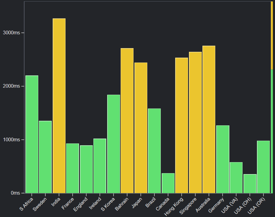 Example chart of load speeds without a CDN